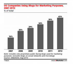 eMarketer Projected Blogging Growth