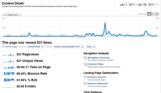 Traffic Spikes from Content Marketing