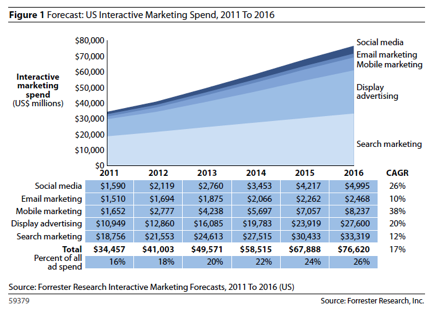 Forrester Research Interactive Marketing Forecasts