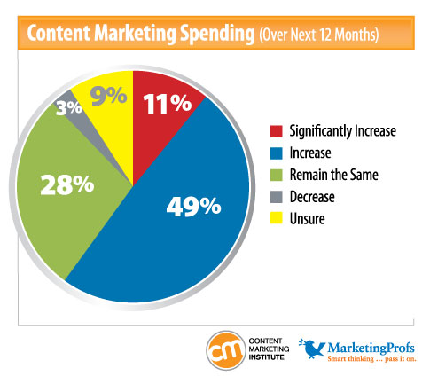 60% of respondents plan to increase content marketing budgets over the next 12 months, up from 51% in last year's study.