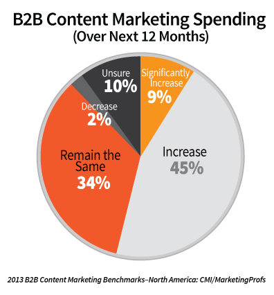 Pie graph of business to business content marketing spending in 2013