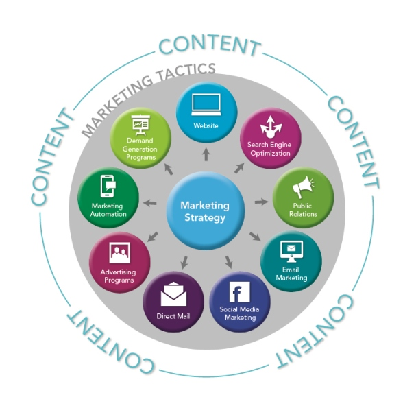 Building a Content Marketing Budget 5 Tips – Content Marketing Plans