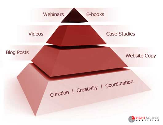 The Content Marketing Food Pyramid