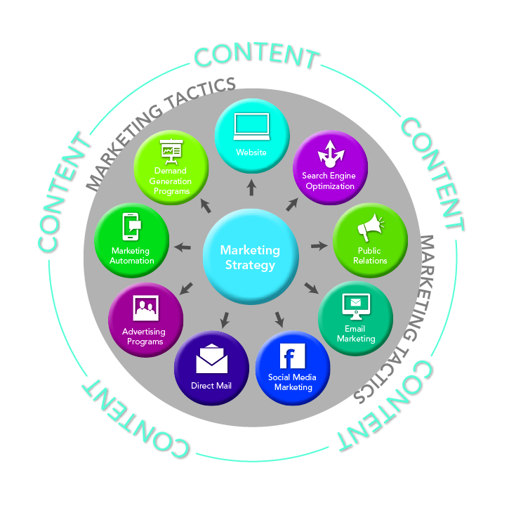 Content strategy planning wheel
