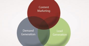 How Content Marketing, Lead Gen, and Demand Gen Work Together