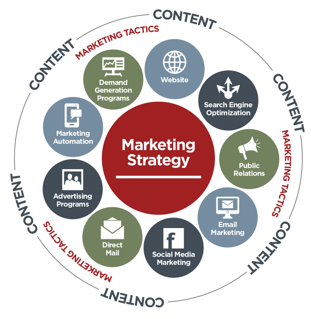 Marketing Strategy_Content Circle