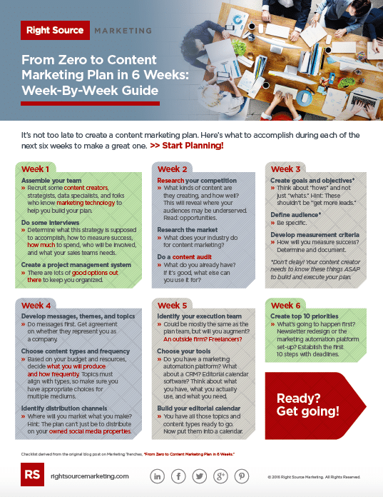 From Zero to Content Marketing Plan in 6 Weeks