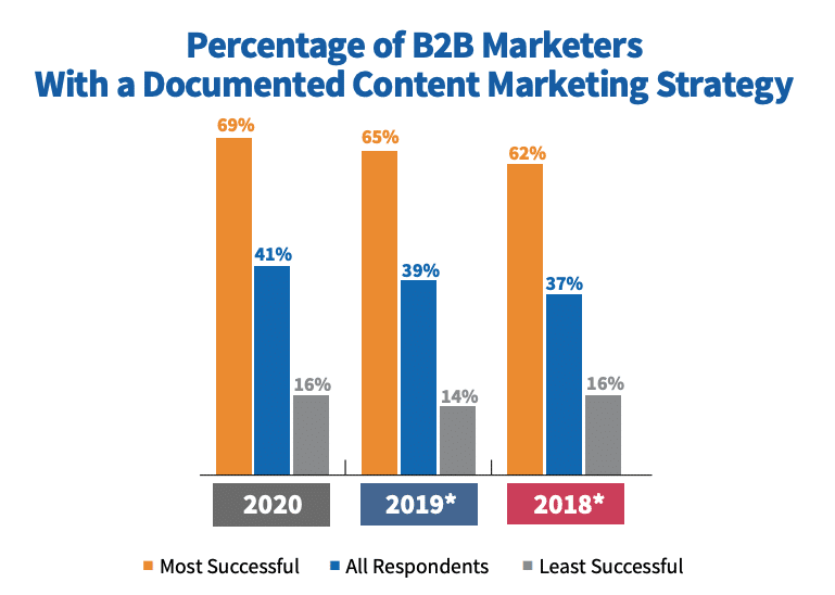 B2B Marketers w/ Documented CM Strategy