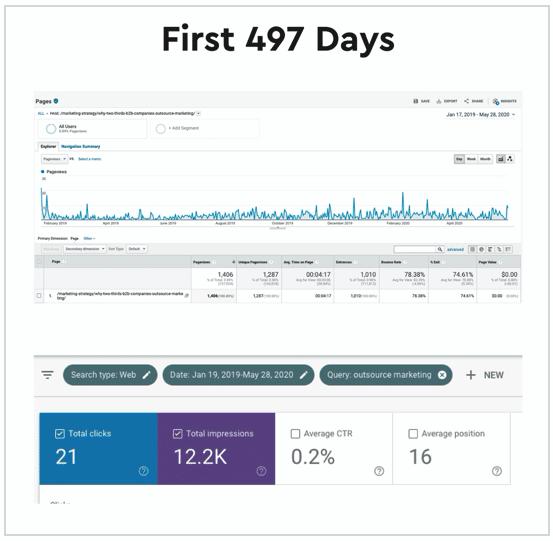GA & GSC: First 497 Days