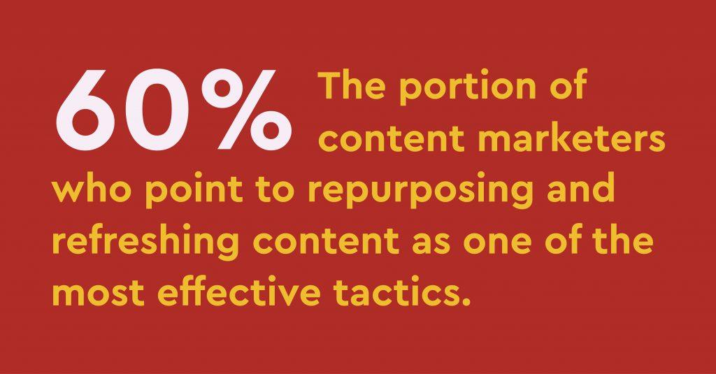 Repurposing Blog Post Graphic